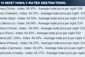 أفضل المدن العالمية من حيث سمعة فنادقها