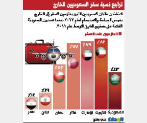 """سعوديون"""" يتراجعون عن سياحة """"الاستجمام"""""""