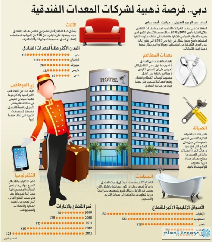حصة دبي من الطلب العالمي على معدّات الفنادق