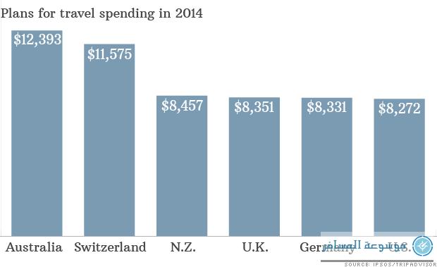 140423082411-chart-travel-spending-620xa