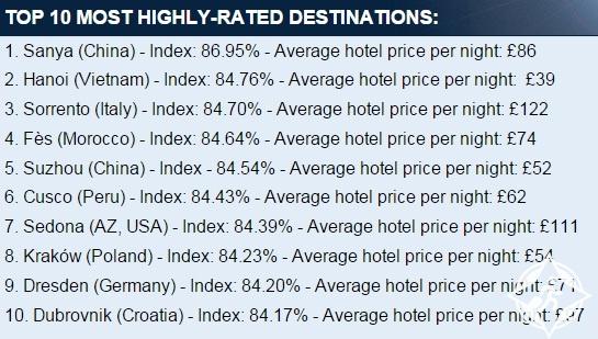 أفضل 10 مدن من حيث سمعة فنادقها في العالم