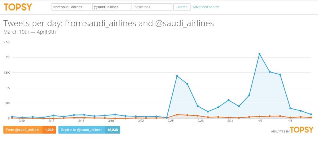 إدارة الأزمات بواسطة تويتر - الخطوط السعودية