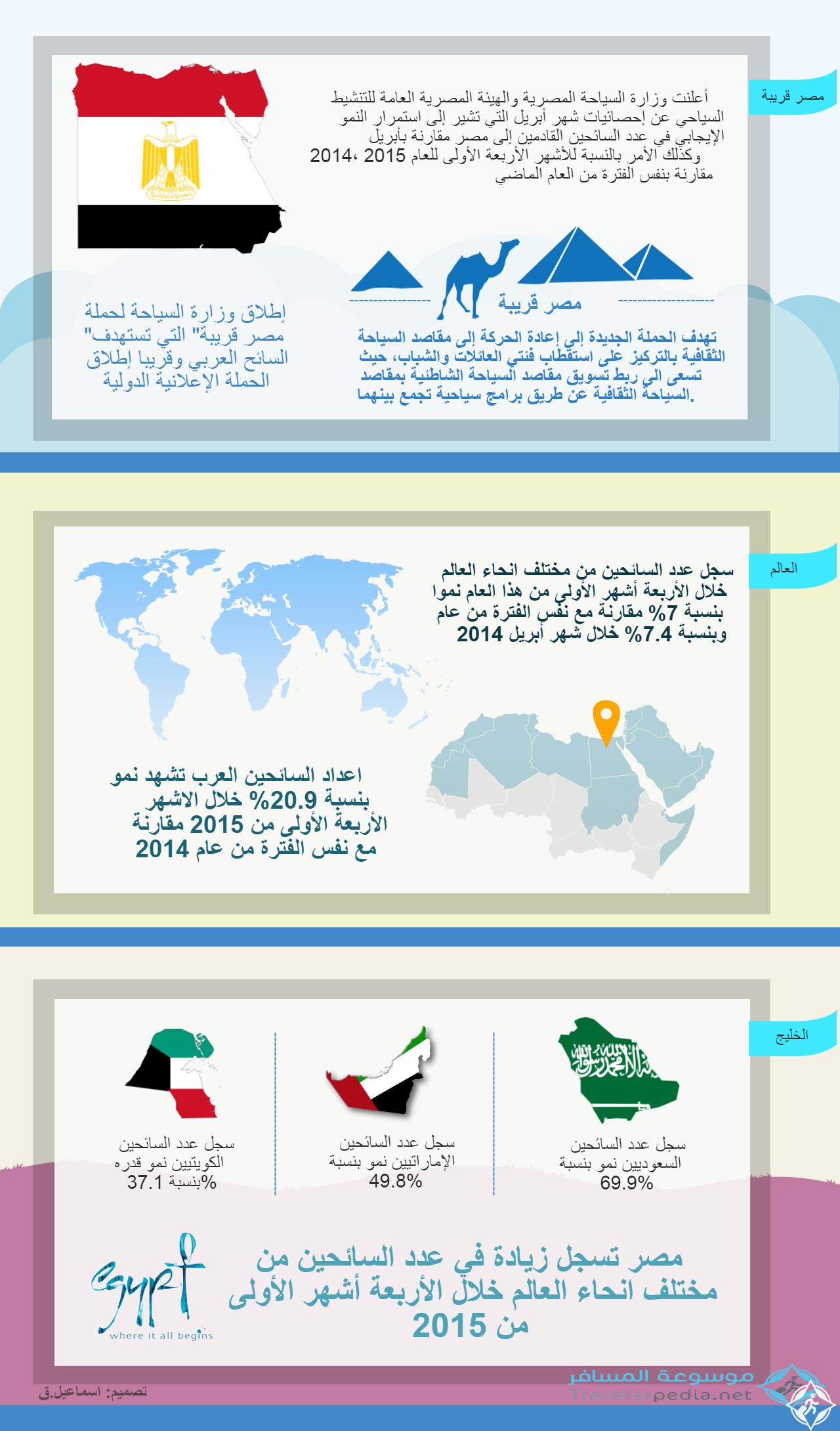 نمو السياحة المصرية خلال الثلاثي الأول 2015