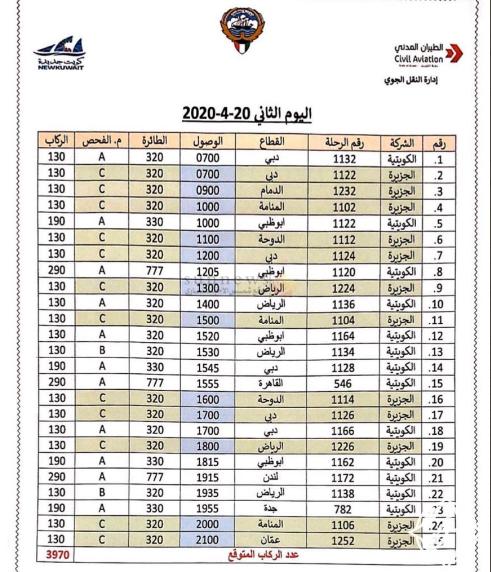 الخطوط الجوية الكويتية تكشف خطة إجلاء الكويتيين وجدول الرحلات المقررة